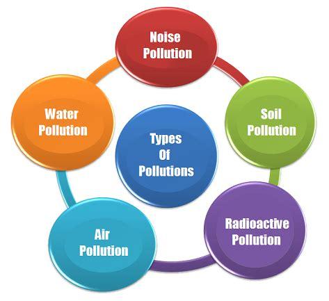 Air Pollution Essay Examples Kibin